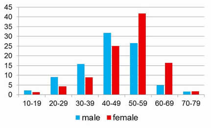 Male and female age of onset of Dupuytren disease
