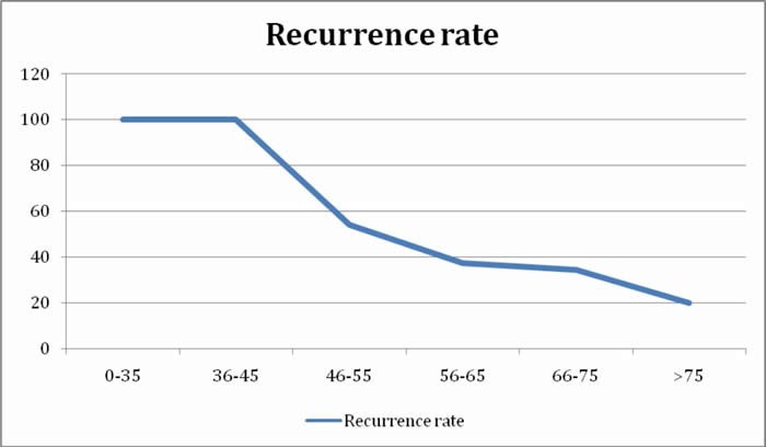 Recurrence after NA depends strongly on age at time of treatment.